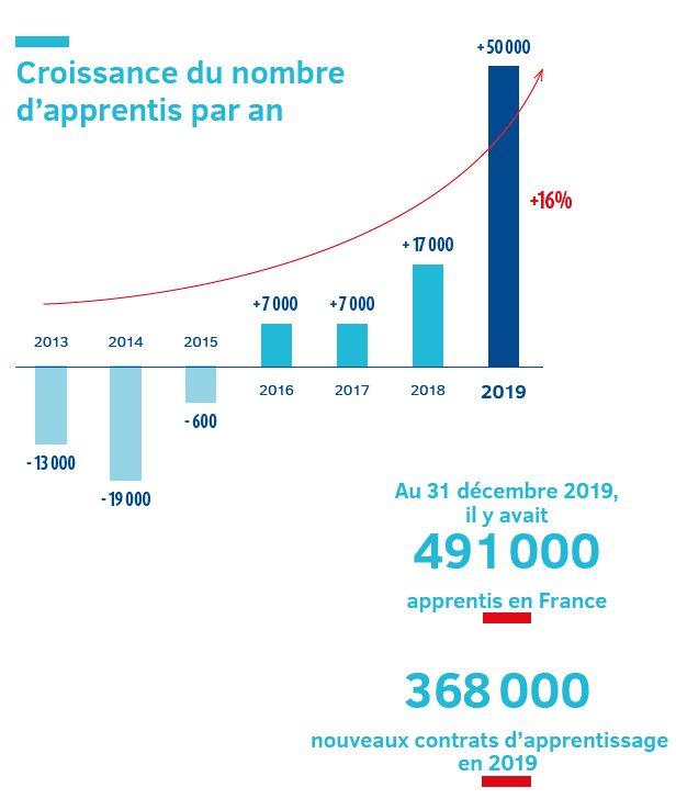 Apprentissage en 2019 : Des chiffres en hausse partout en France