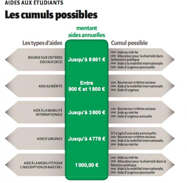 FINANCEMENT DES ÉTUDES SUPÉRIEURES : ENVISAGER TOUTES LES POSSIBILITÉS