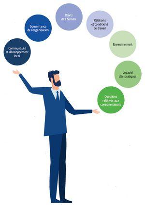 Responsable RSE (responsabilité sociale des entreprises)